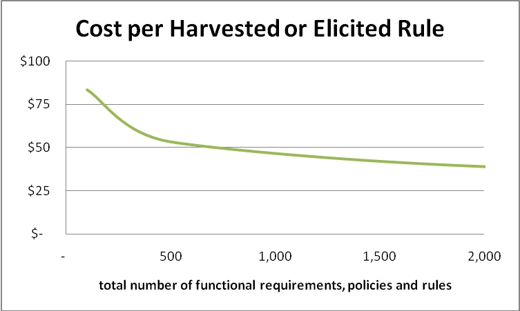 Cost per Harvested or Elicited Rule