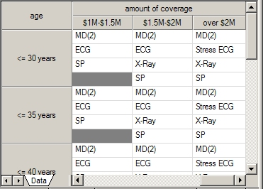 Medical Test Decision Table for Life Insurance