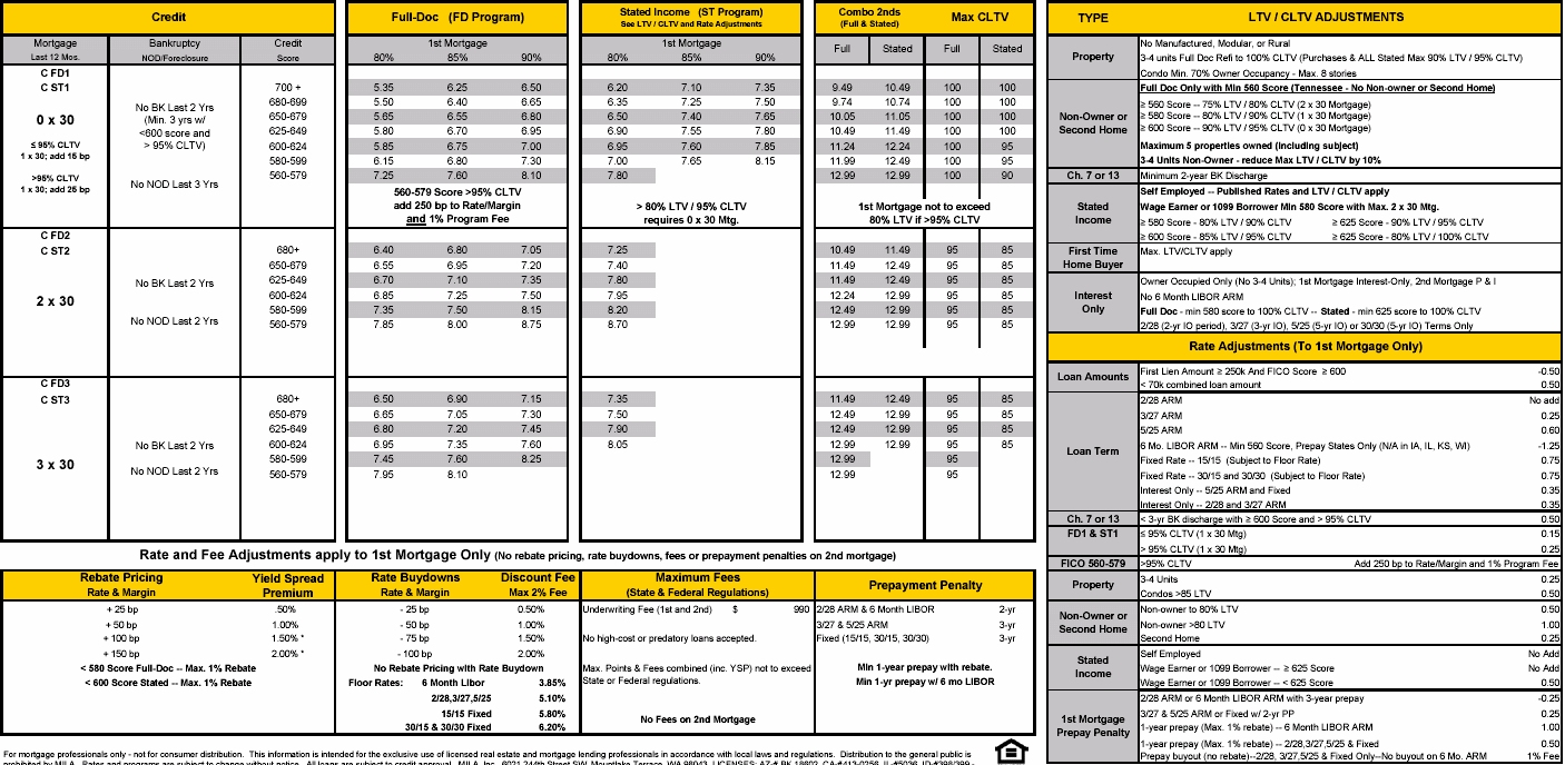 Rate Sheet for Mortgage Pricing