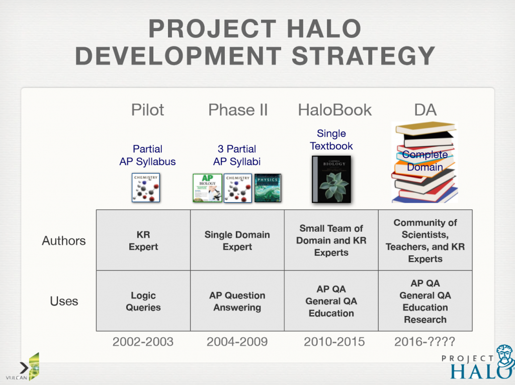 Phases of Vulcan's Project Halo from Advanced Placement to Syllabus to Textbook from knowledge representation experts to domain experts to communities of scientists and teachers in education and research