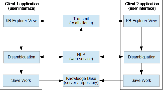 Real-time knowledge base updating of collaborators acquiring knowledge using Automata's Linguist