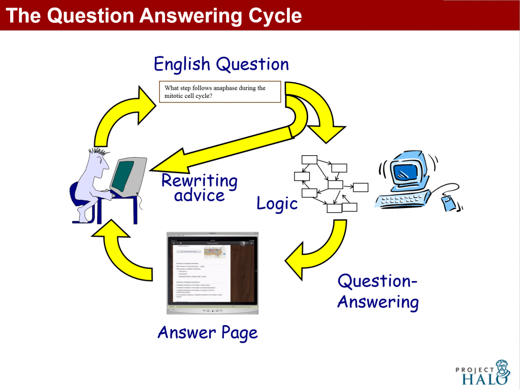 The Question Answering Cycle in Vulcan's AURA and Halobook prototype (Inquire)